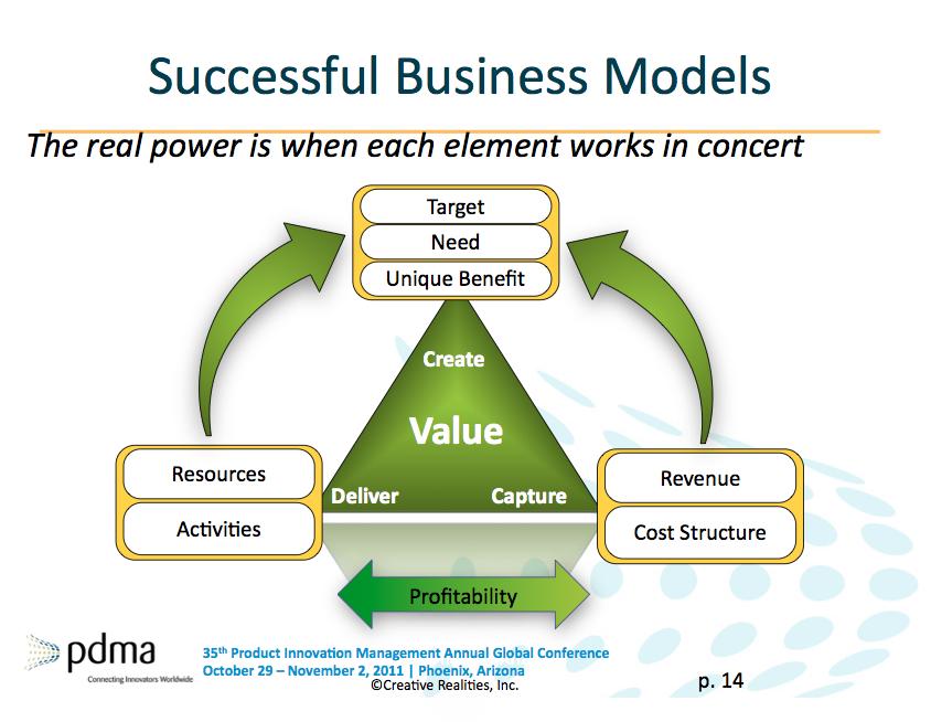 modeli i biznesit